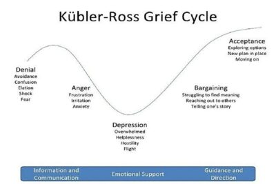 Kubler Ross Grief Cycle